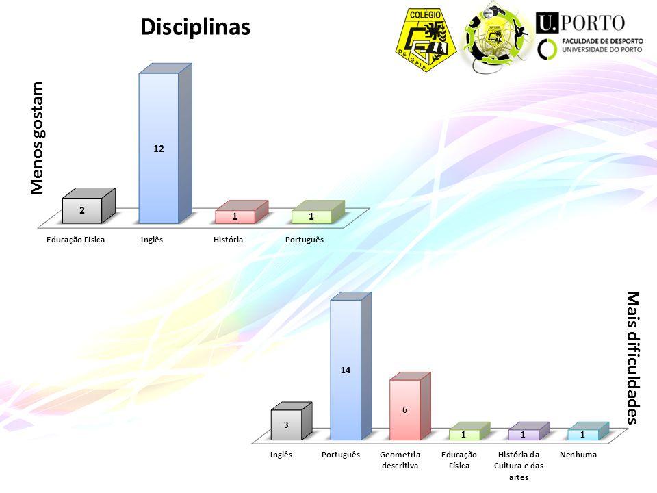 Disciplinas Menos gostam Mais dificuldades