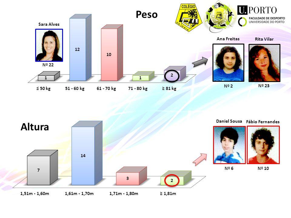 Peso Altura Sara Alves Nº 22 Ana Freitas Nº 2 Rita Vilar Nº 23