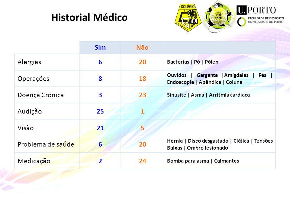 Historial Médico Sim Não Alergias 6 20 Operações 8 18 Doença Crónica 3