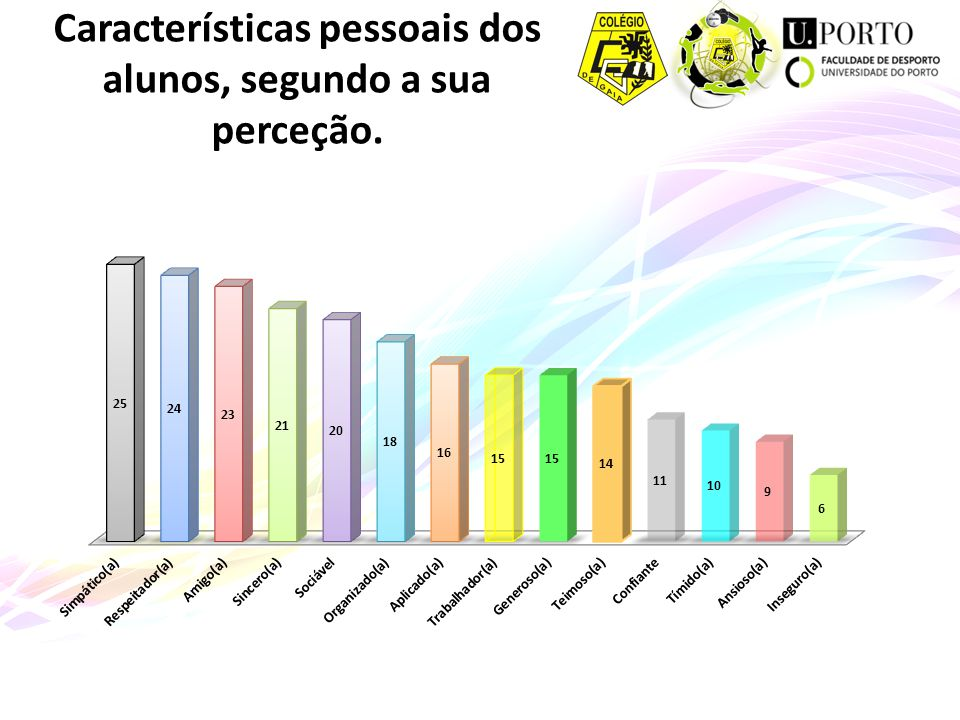 Características pessoais dos alunos, segundo a sua perceção.