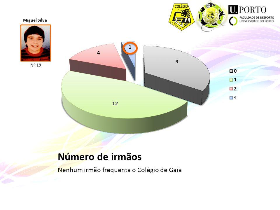Número de irmãos Nenhum irmão frequenta o Colégio de Gaia Miguel Silva