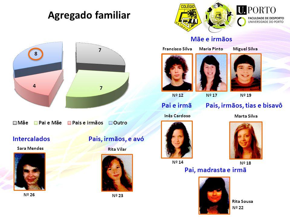 Agregado familiar Mãe e irmãos Pai e irmã Pais, irmãos, tias e bisavô