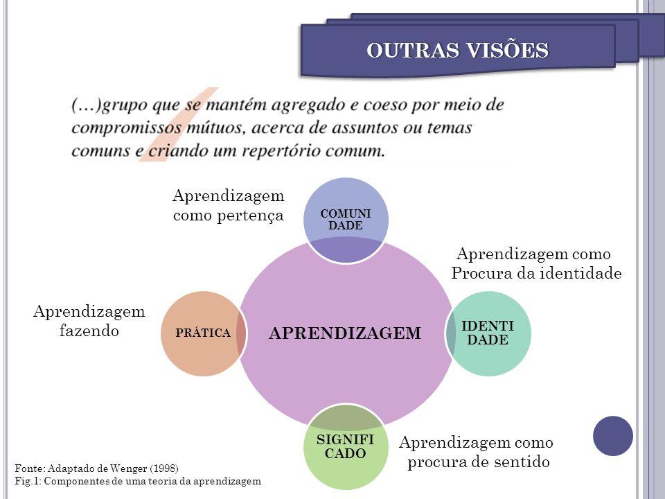 Agenda OUTRAS VISÕES Aprendizagem APRENDIZAGEM como pertença