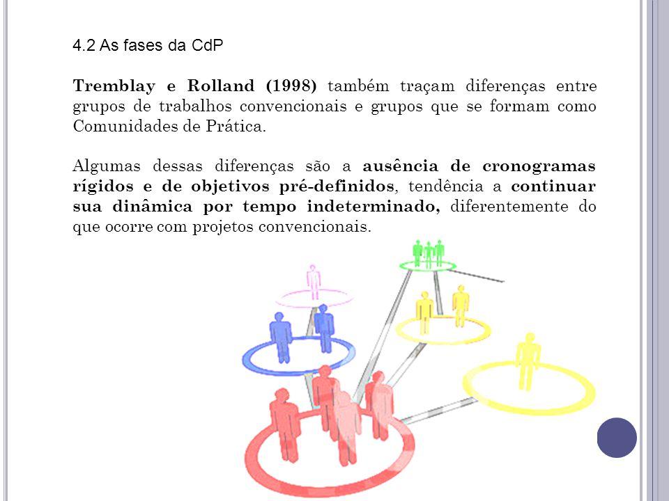 Agenda 4.2 As fases da CdP.