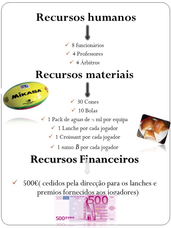 Recursos humanos Recursos materiais Recursos Financeiros