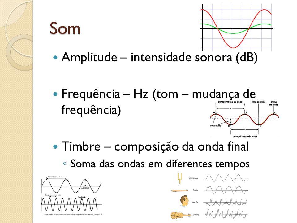 Som Amplitude – intensidade sonora (dB)