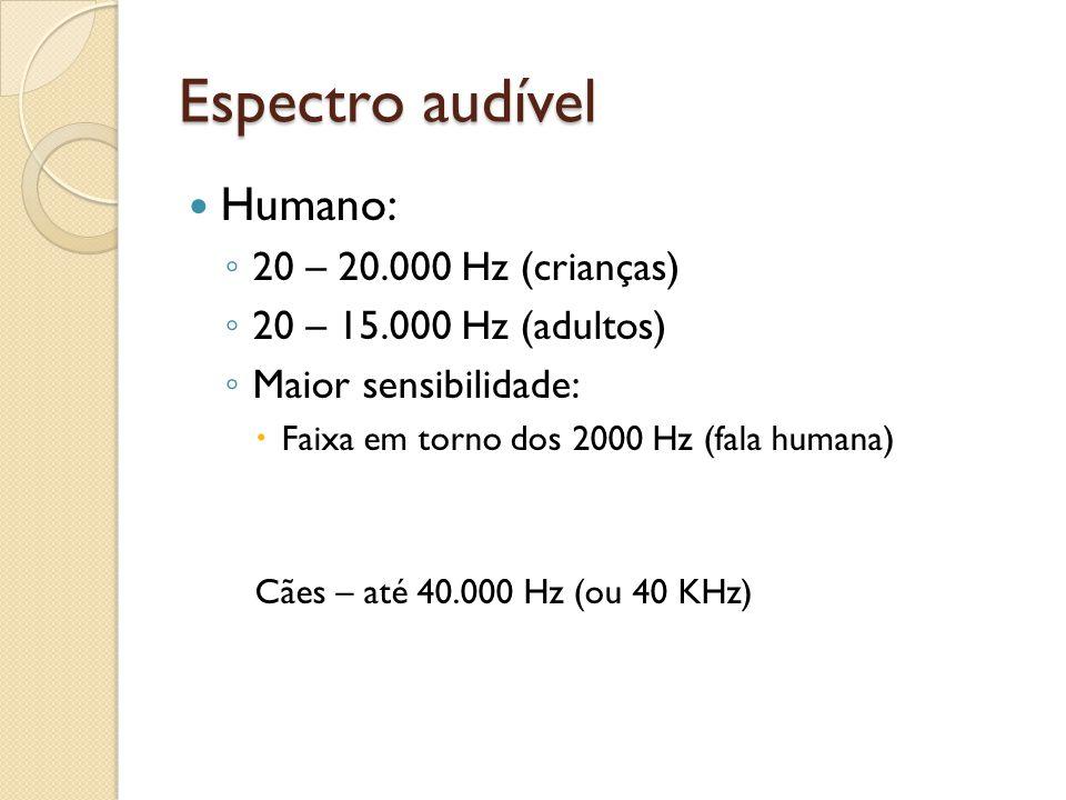 Espectro audível Humano: 20 – 20.000 Hz (crianças)