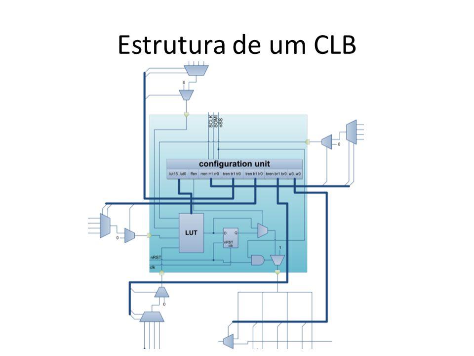Estrutura de um CLB