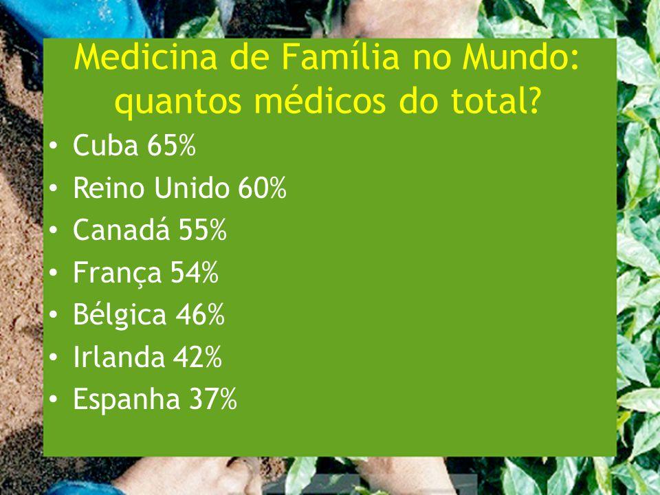 Medicina de Família no Mundo: quantos médicos do total