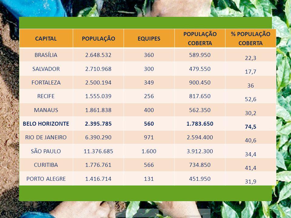 CAPITAL POPULAÇÃO. EQUIPES. POPULAÇÃO COBERTA. % POPULAÇÃO COBERTA. BRASÍLIA. 2.648.532. 360.