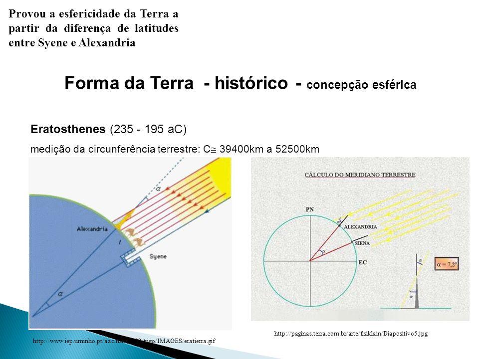 Forma da Terra - histórico - concepção esférica