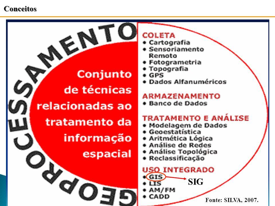 Conceitos SIG Fonte: SILVA, 2007.