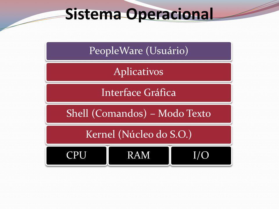 Shell (Comandos) – Modo Texto