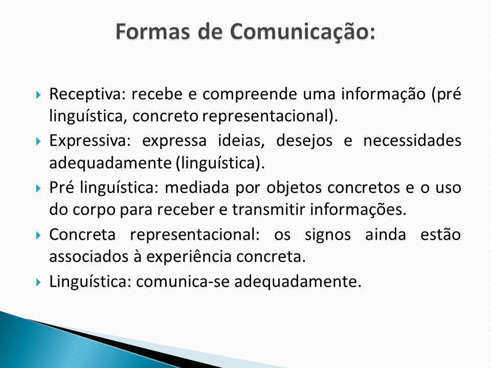 Formas de Comunicação: