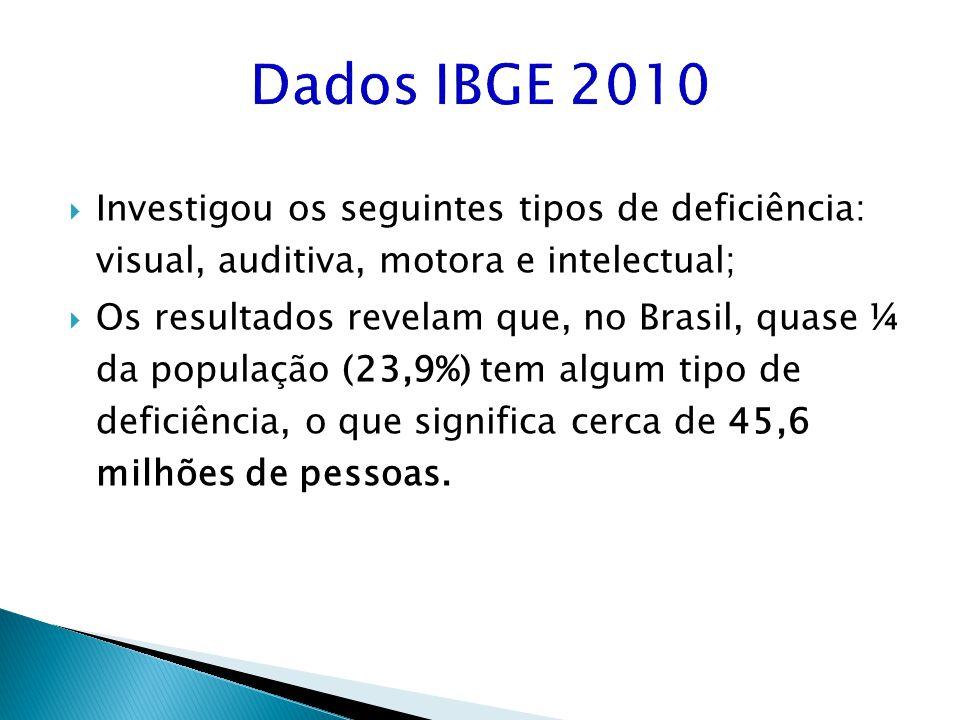 Dados IBGE 2010 Investigou os seguintes tipos de deficiência: visual, auditiva, motora e intelectual;