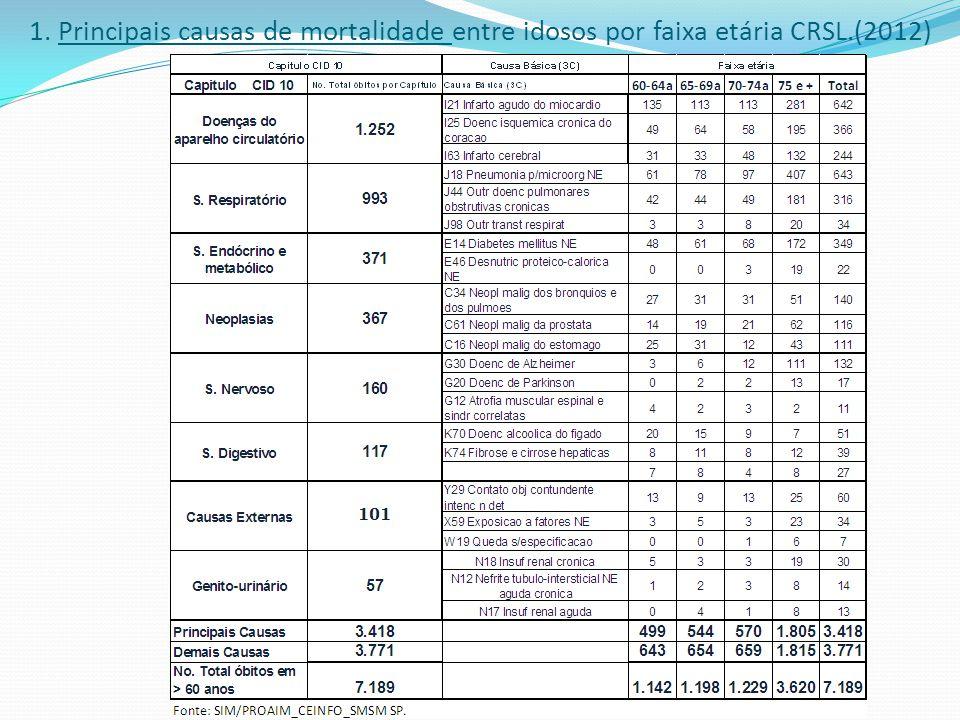 1. Principais causas de mortalidade entre idosos por faixa etária CRSL