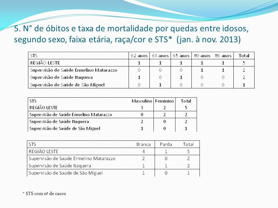 5. N° de óbitos e taxa de mortalidade por quedas entre idosos, segundo sexo, faixa etária, raça/cor e STS* (jan. à nov. 2013)