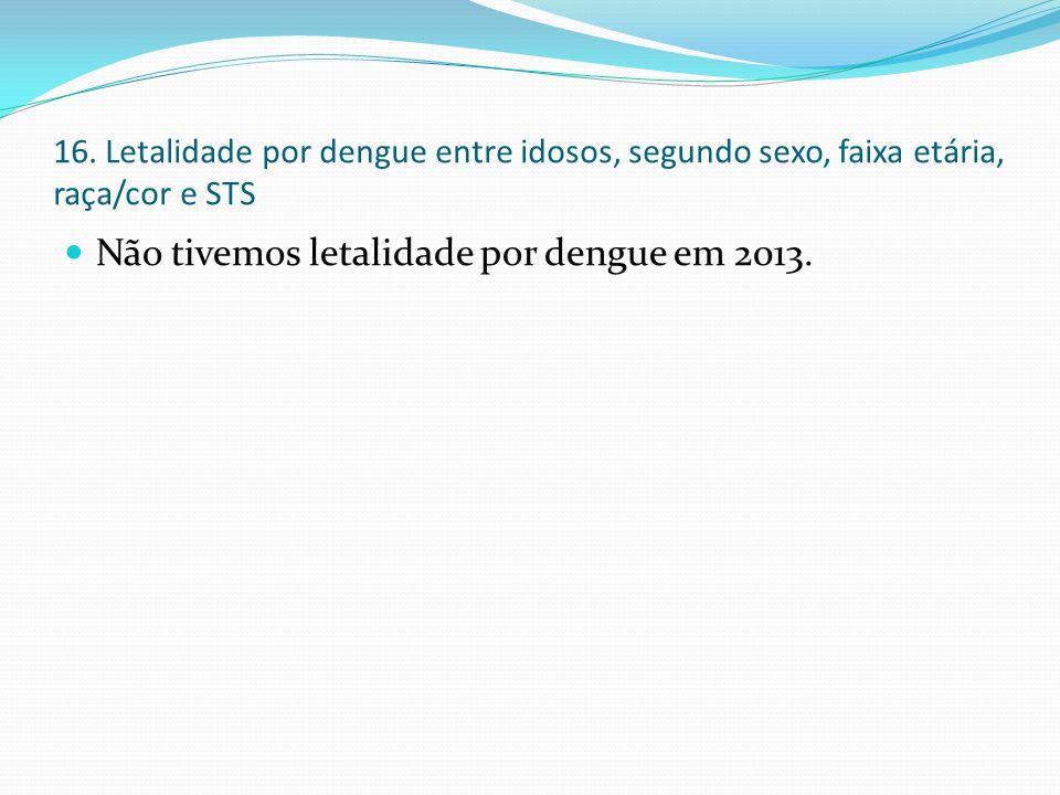 Não tivemos letalidade por dengue em 2013.