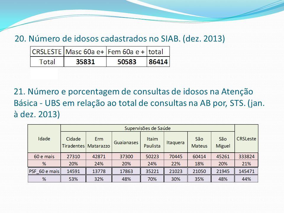 20. Número de idosos cadastrados no SIAB. (dez. 2013)