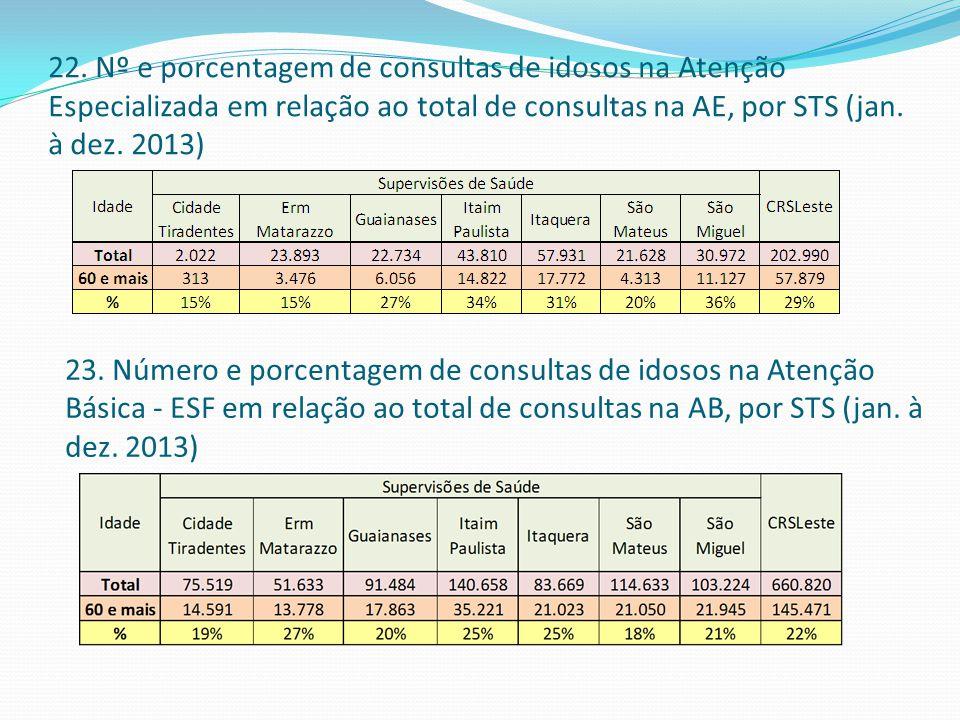 22. Nº e porcentagem de consultas de idosos na Atenção Especializada em relação ao total de consultas na AE, por STS (jan. à dez. 2013)