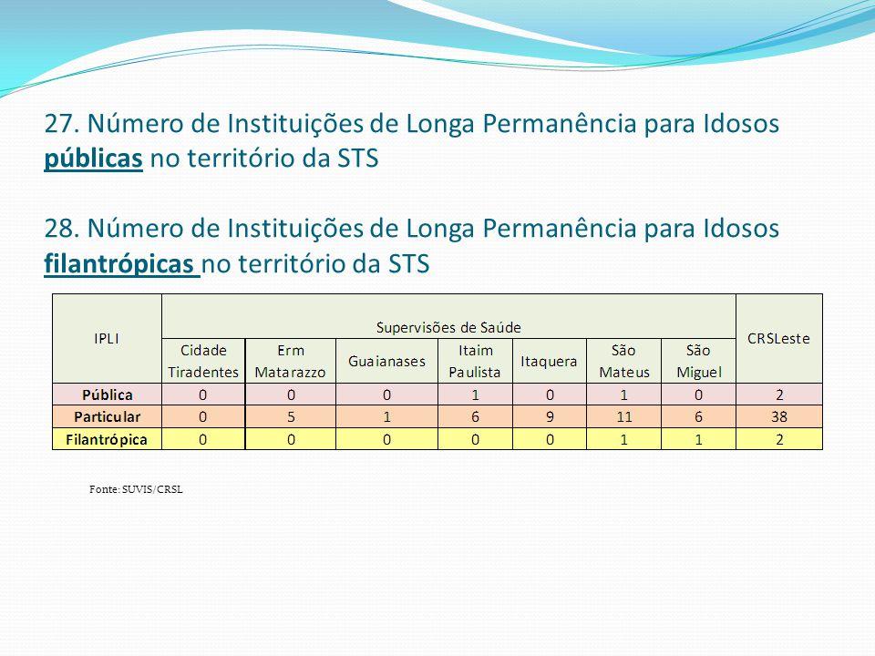 27. Número de Instituições de Longa Permanência para Idosos públicas no território da STS 28. Número de Instituições de Longa Permanência para Idosos filantrópicas no território da STS