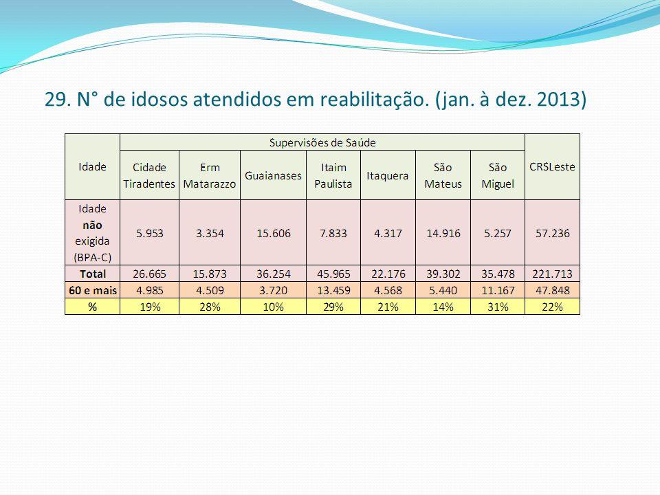 29. N° de idosos atendidos em reabilitação. (jan. à dez. 2013)