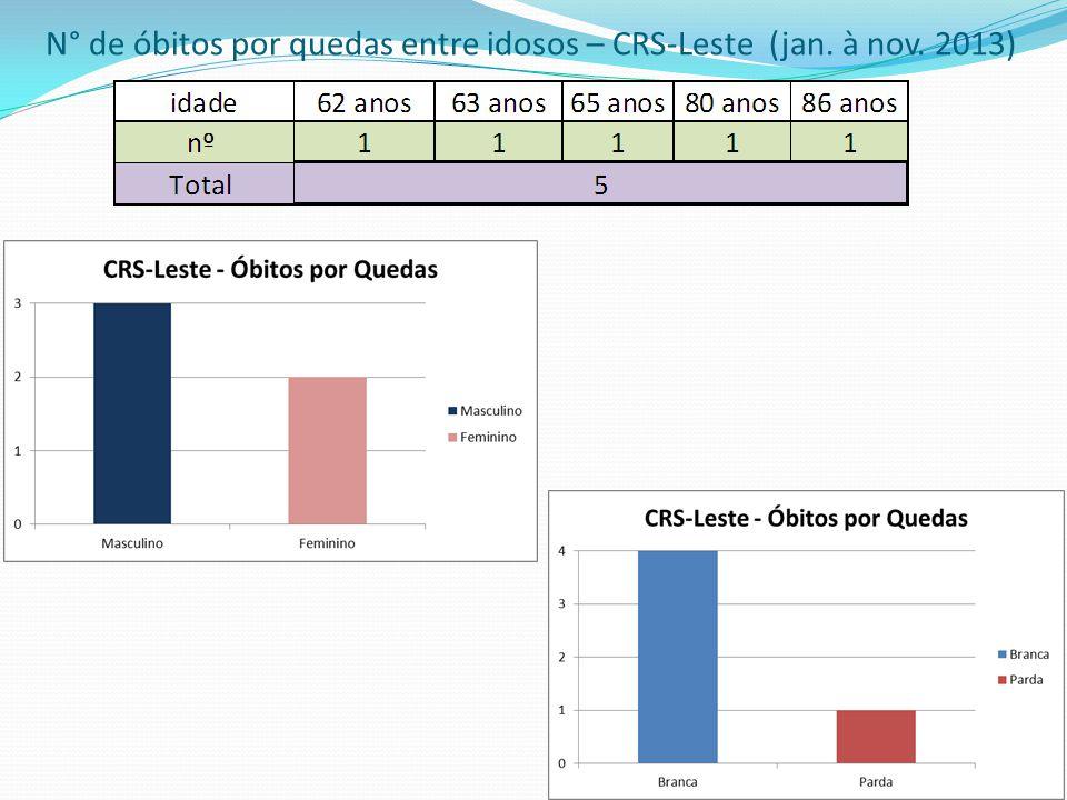 N° de óbitos por quedas entre idosos – CRS-Leste (jan. à nov. 2013)