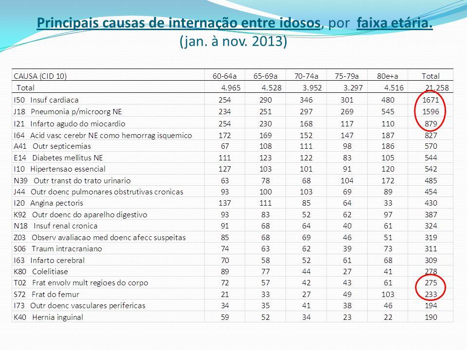 Principais causas de internação entre idosos, por faixa etária. (jan