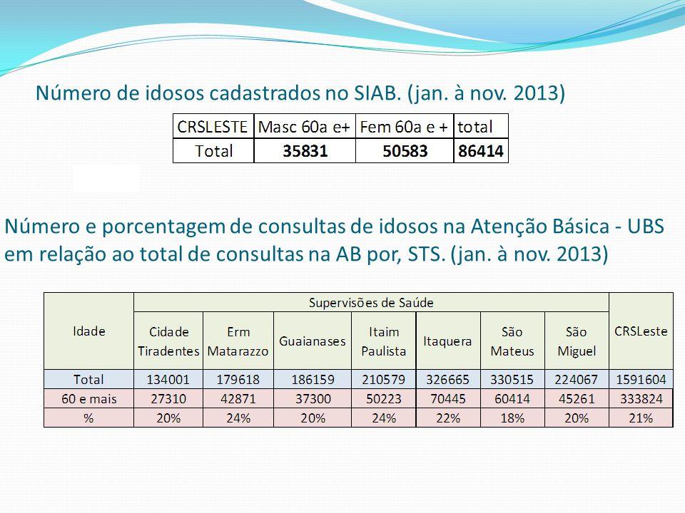 Número de idosos cadastrados no SIAB. (jan. à nov. 2013)