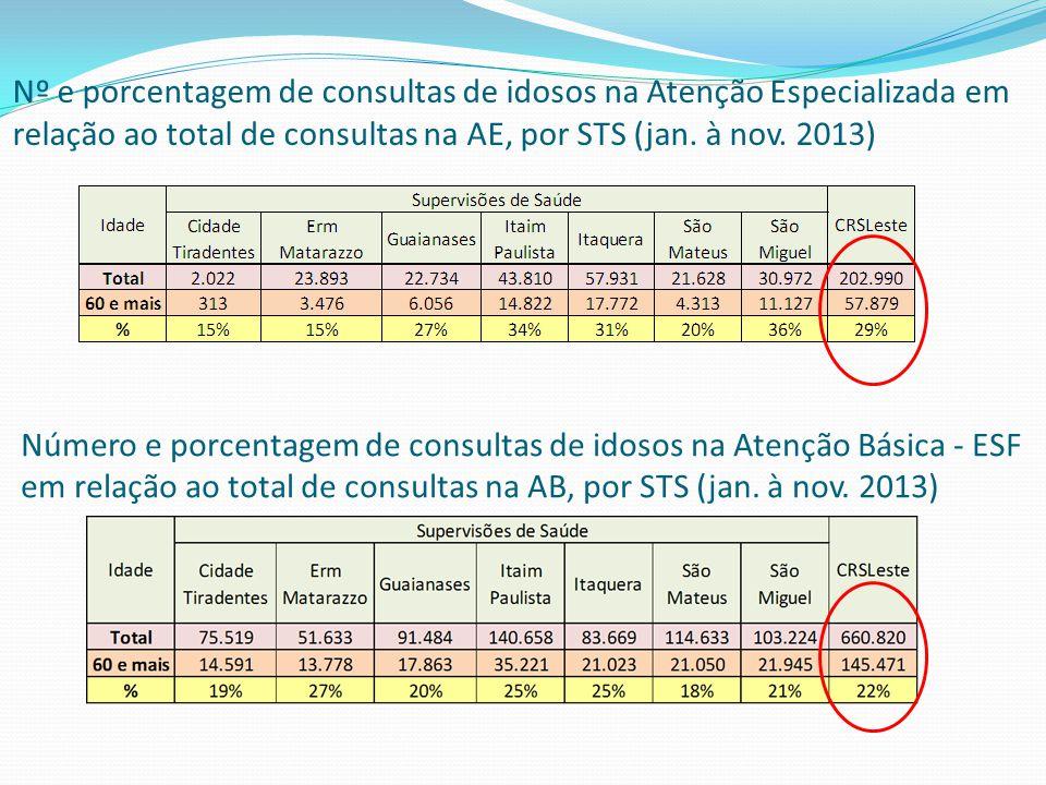 Nº e porcentagem de consultas de idosos na Atenção Especializada em relação ao total de consultas na AE, por STS (jan. à nov. 2013)