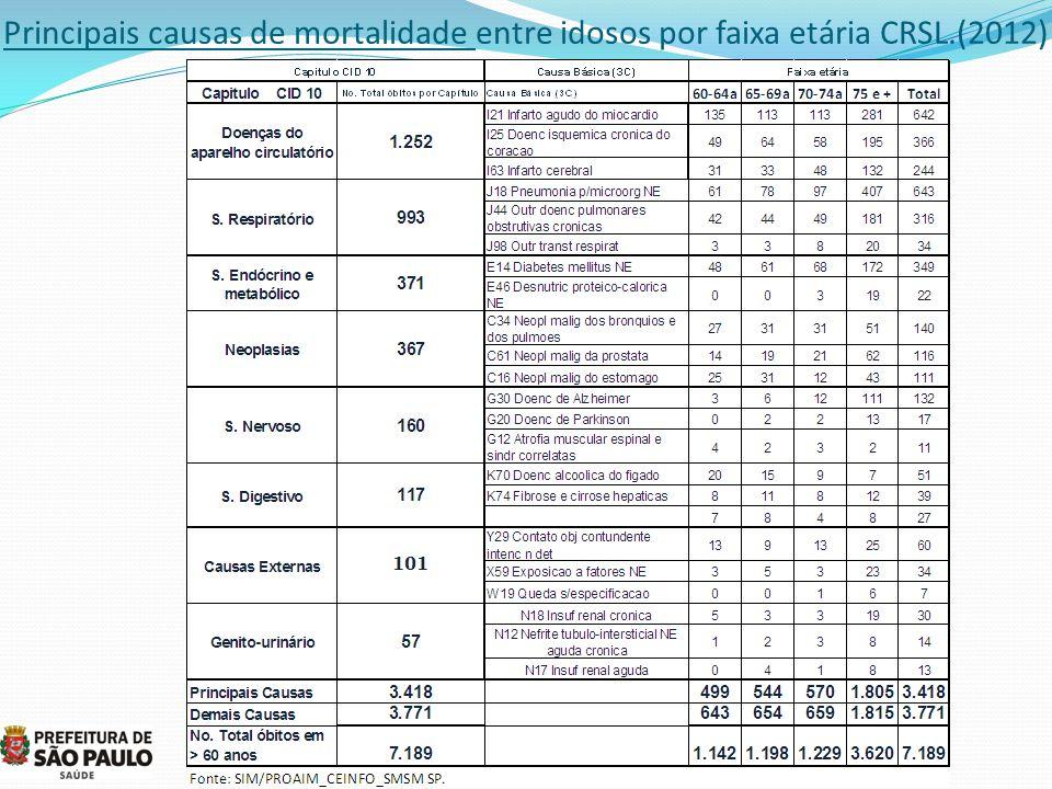 Principais causas de mortalidade entre idosos por faixa etária CRSL