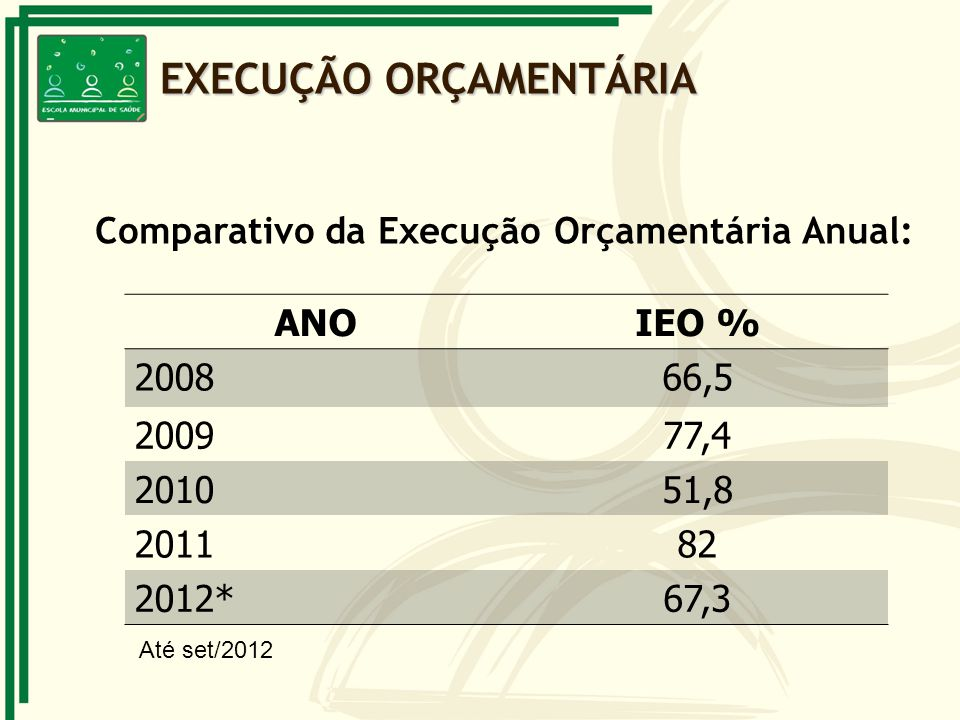 Comparativo da Execução Orçamentária Anual: