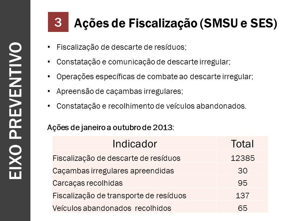 EIXO PREVENTIVO 3 Ações de Fiscalização (SMSU e SES) Indicador Total