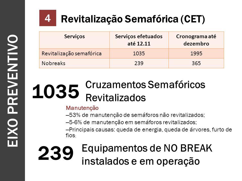 Serviços efetuados até 12.11 Cronograma até dezembro