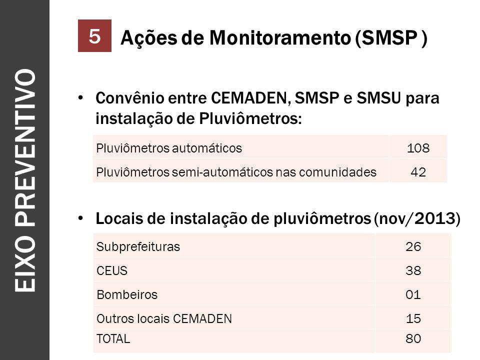 EIXO PREVENTIVO 5 Ações de Monitoramento (SMSP )