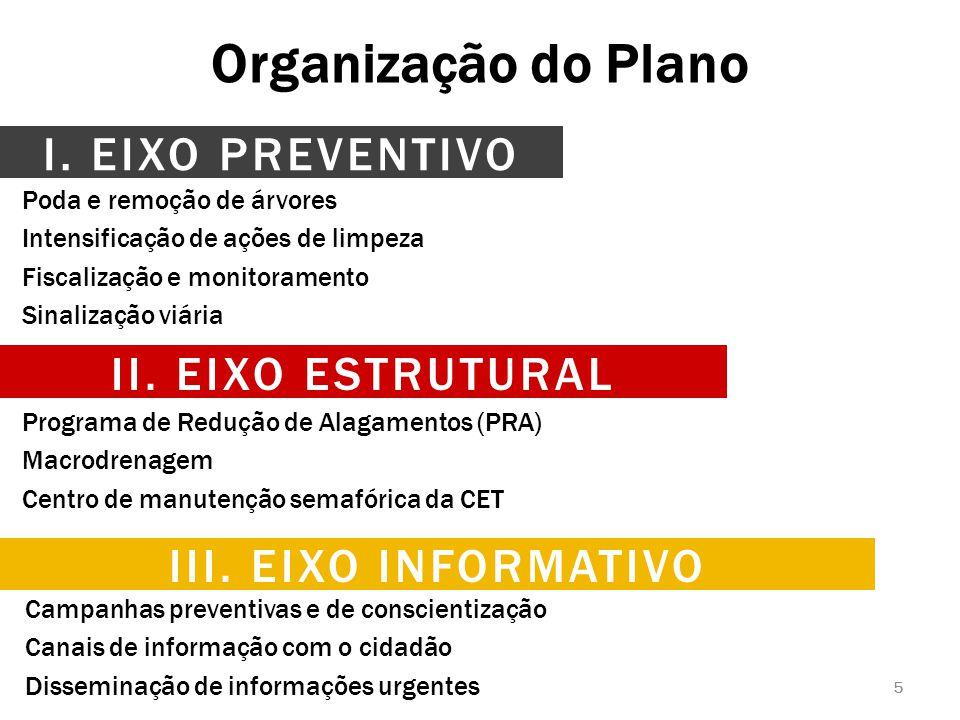 Organização do Plano I. EIXO PREVENTIVO II. EIXO ESTRUTURAL