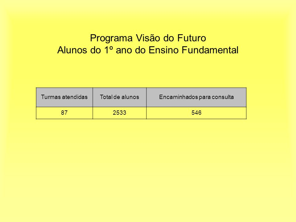 Programa Visão do Futuro Alunos do 1º ano do Ensino Fundamental