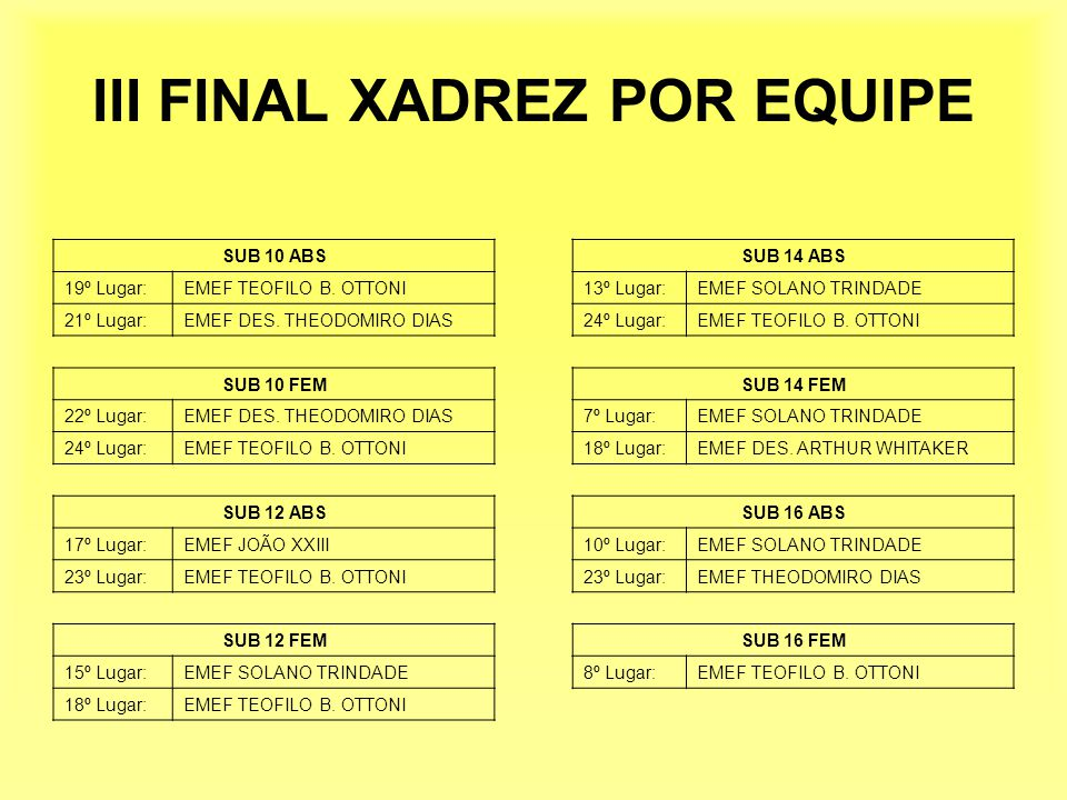 III FINAL XADREZ POR EQUIPE