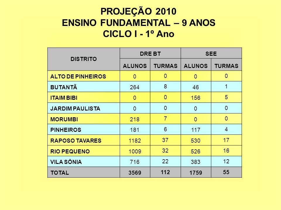 PROJEÇÃO 2010 ENSINO FUNDAMENTAL – 9 ANOS CICLO I - 1º Ano