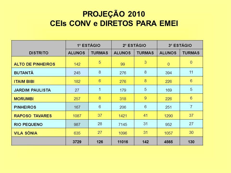 PROJEÇÃO 2010 CEIs CONV e DIRETOS PARA EMEI