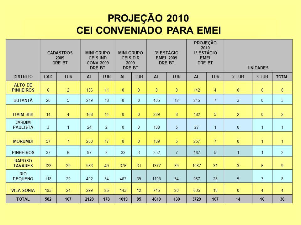 PROJEÇÃO 2010 CEI CONVENIADO PARA EMEI