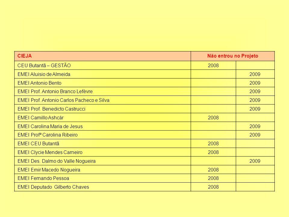 CIEJA Não entrou no Projeto. CEU Butantã – GESTÃO. 2008. EMEI Aluisio de Almeida. 2009. EMEI Antonio Bento.