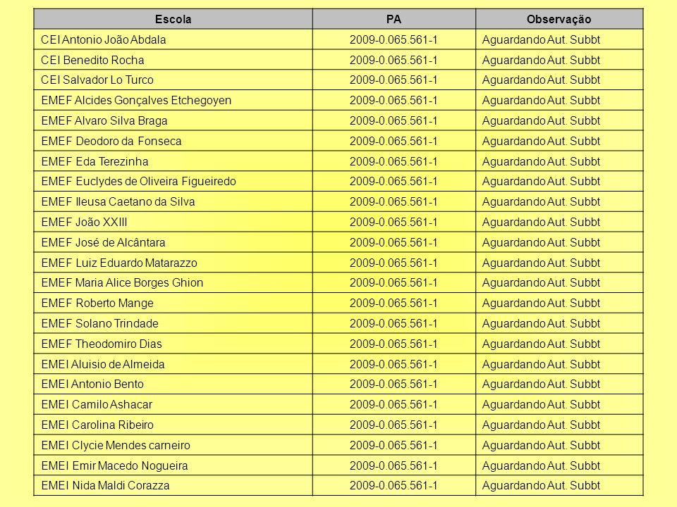 Escola PA. Observação. CEI Antonio João Abdala. 2009-0.065.561-1. Aguardando Aut. Subbt. CEI Benedito Rocha.
