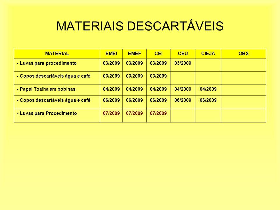 MATERIAIS DESCARTÁVEIS