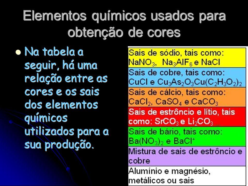 Elementos químicos usados para obtenção de cores