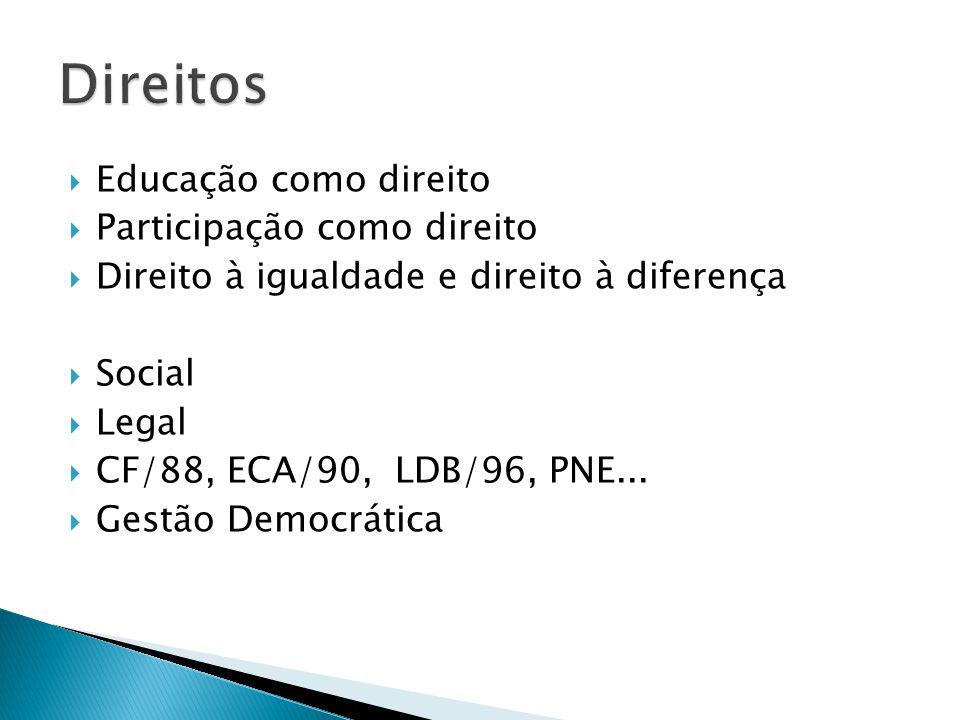 Direitos Educação como direito Participação como direito
