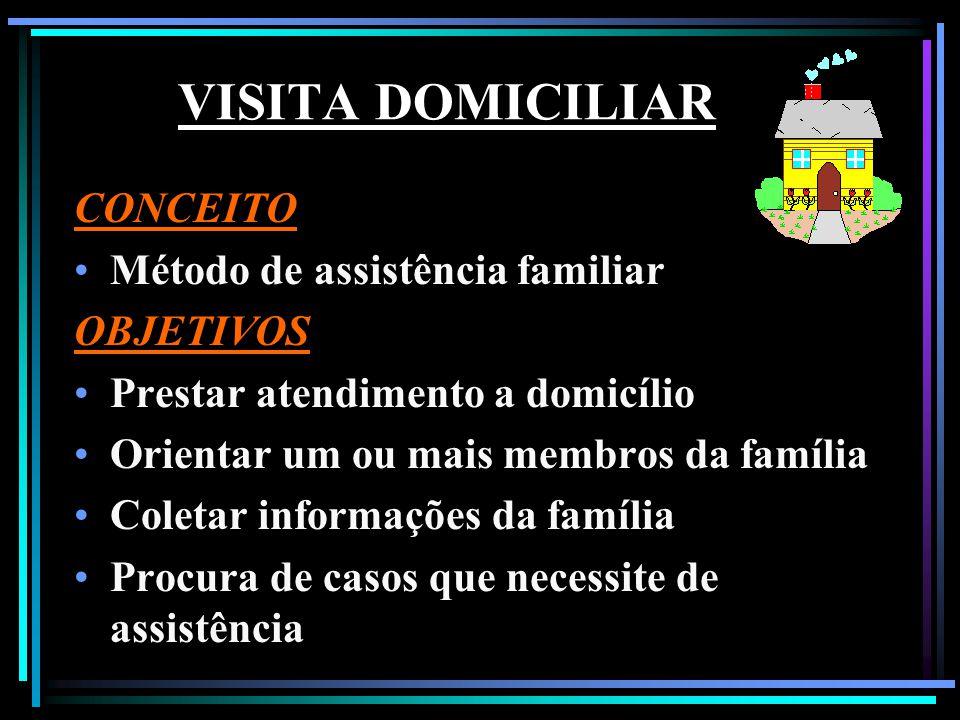 VISITA DOMICILIAR CONCEITO Método de assistência familiar OBJETIVOS