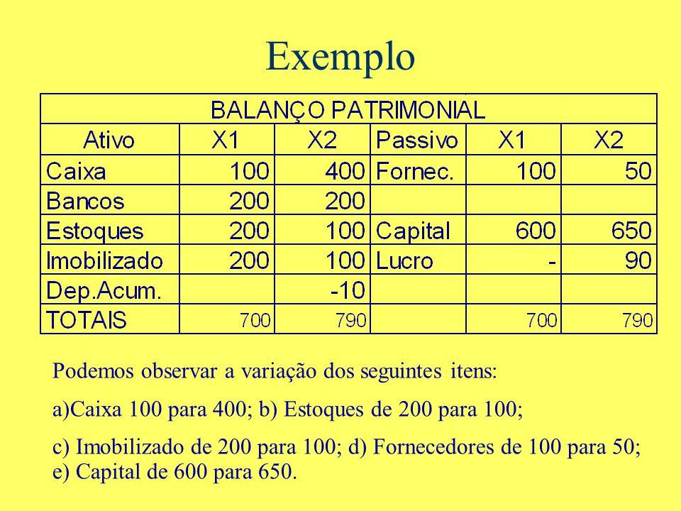 Exemplo Podemos observar a variação dos seguintes itens: