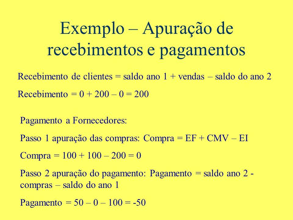 Exemplo – Apuração de recebimentos e pagamentos