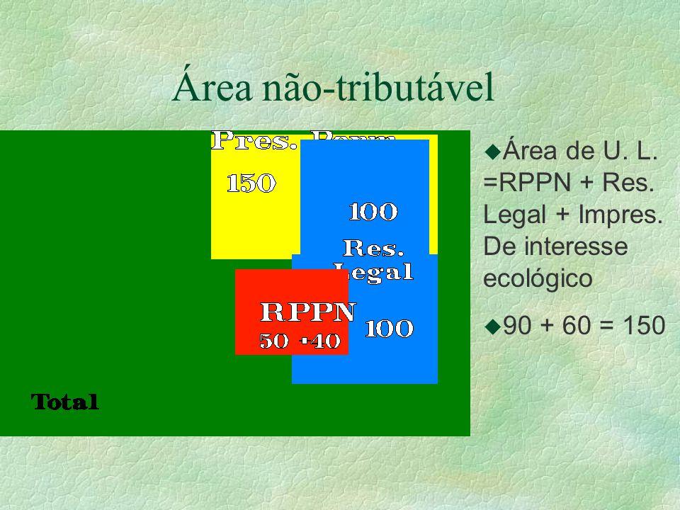 Área não-tributável Área de U. L. =RPPN + Res. Legal + Impres. De interesse ecológico 90 + 60 = 150